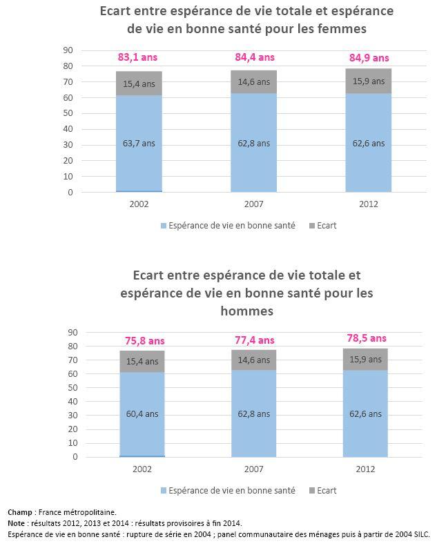 Espérance de vie et espérance de vie en bonne santé à la naissance en France6 Champ :
